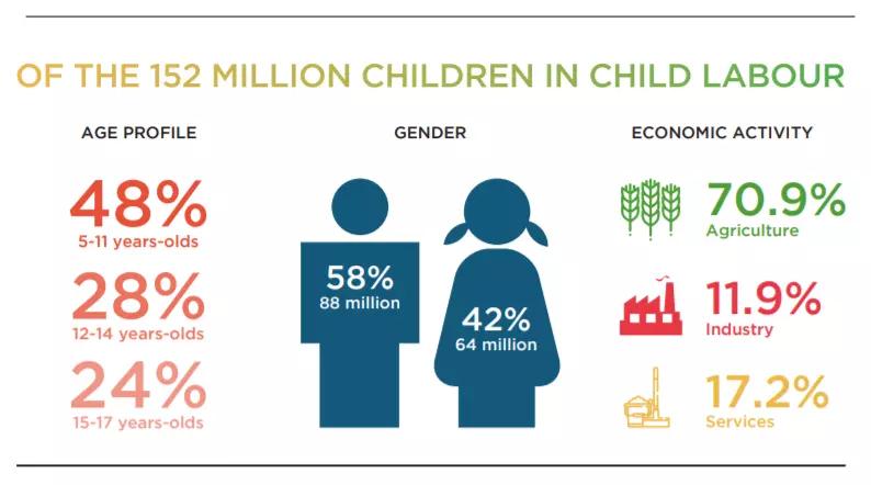 Source: ILO, 2020