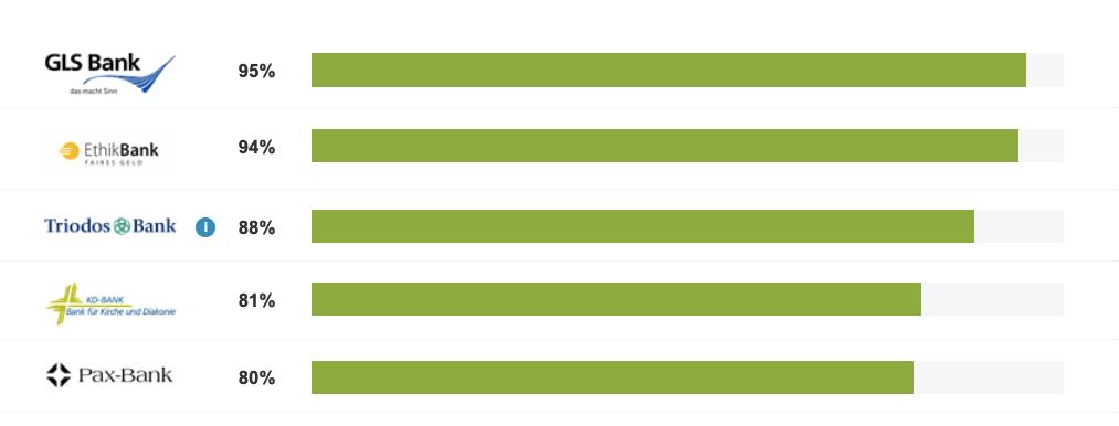 Balkendiagramm mit den 5 Top Nachhaltigkeitsbanken in der Abfolge