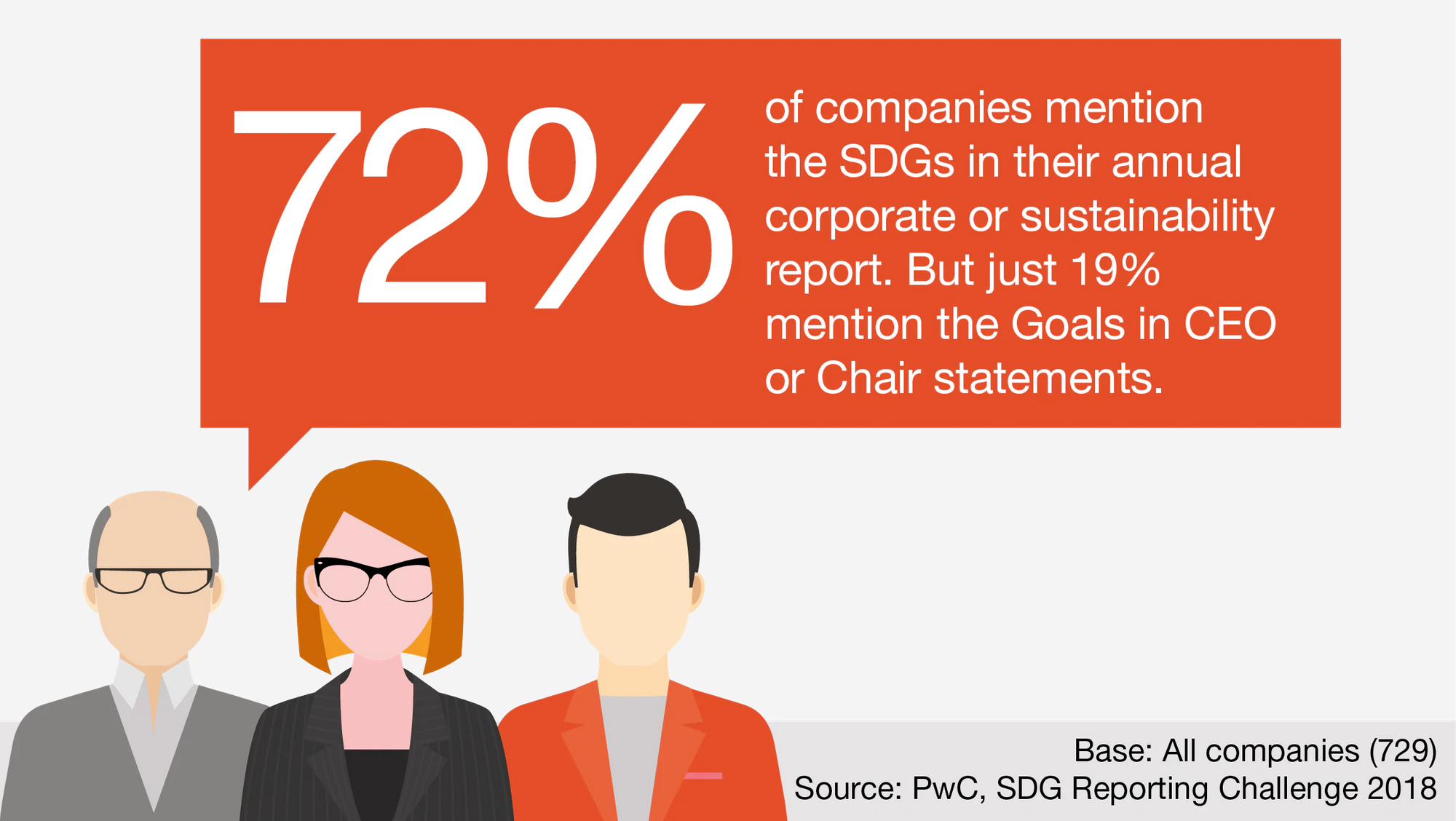 According to the PwC, while many companies mention SDGs in their annual reports, only a few mention the SDGs in CEO or Chair statements.