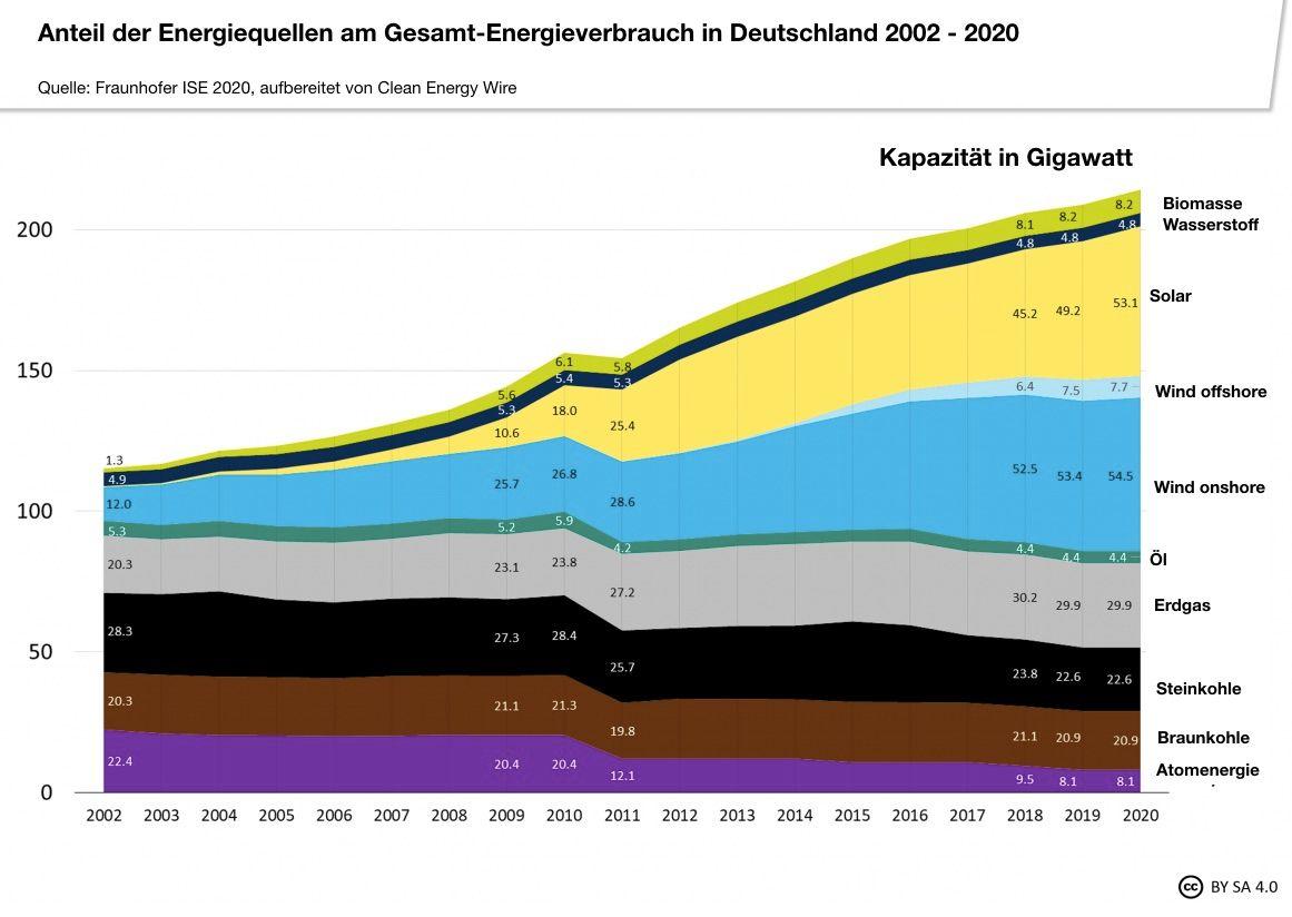 Diagramm zeigt Zusammensetzung der Energiequellen, über 50 % sind erneuerbare Energien