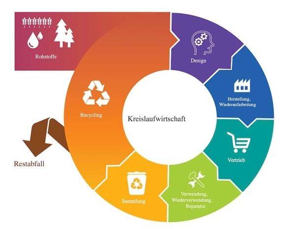 Grafik zur Kreislaufwirtschaft, sieben Schritte werden farblich gekennzeichnet voneinander unterschieden