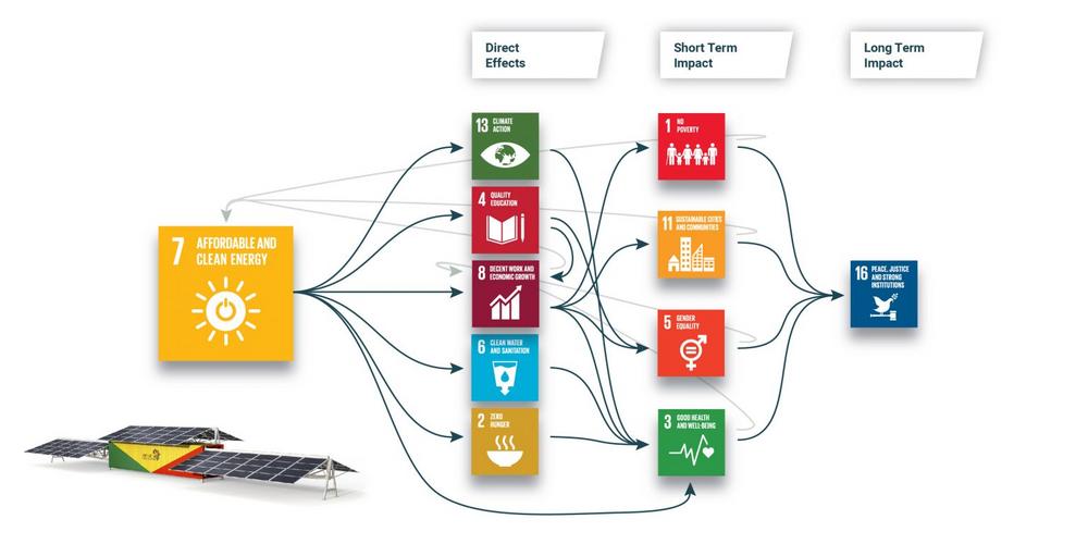 Grafik von insgesamt 11 Icons der Nachhaltigkeitsziele