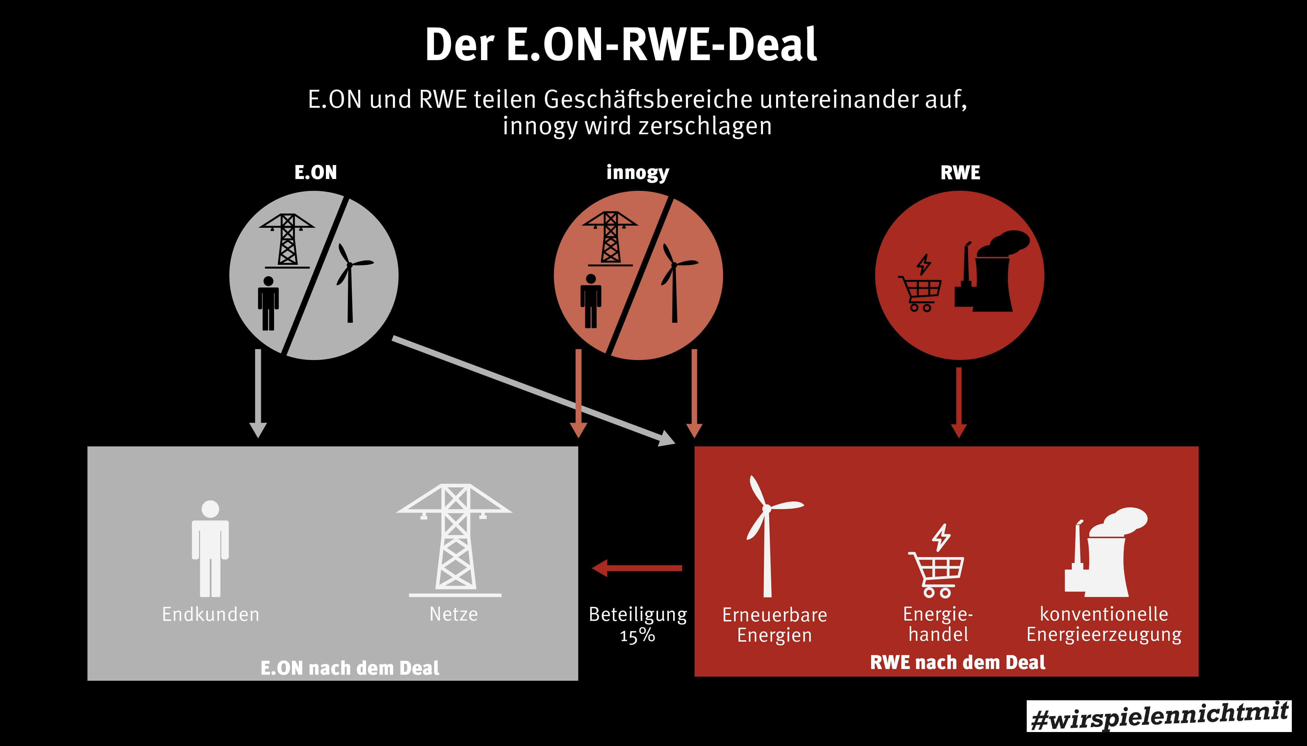 Darstellung des EON-RWE Deals: Kreise und Rechtecke auf schwarzem Grund über Pfeile verbunden, zeigen den Deal auf